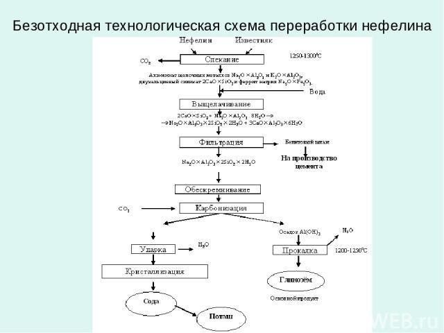 Безотходная технологическая схема переработки нефелина