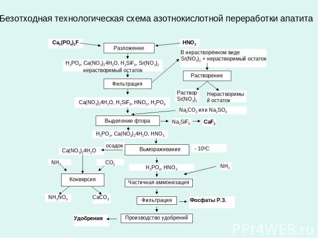 Безотходная технологическая схема азотнокислотной переработки апатита Ca5(PO4)3F HNO3 Разложение H3PO4, Ca(NO3)24H2O, H2SiF6, Sr(NO3)2 нерастворимый остаток Фильтрация В нерастворённом виде Sr(NO3)2 + нерастворимый остаток Ca(NO3)24H2O, H2SiF6, HNO3…
