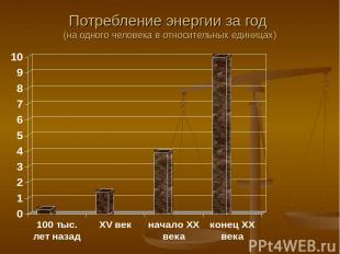 Потребление энергии за год (на одного человека в относительных единицах)