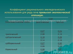 Коэффициент рационального земледельческого использования для ряда почв превысил