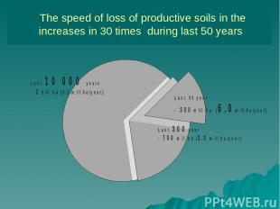 The speed of loss of productive soils in the increases in 30 times during last 5