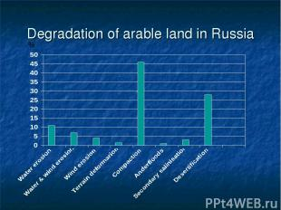 Degradation of arable land in Russia %
