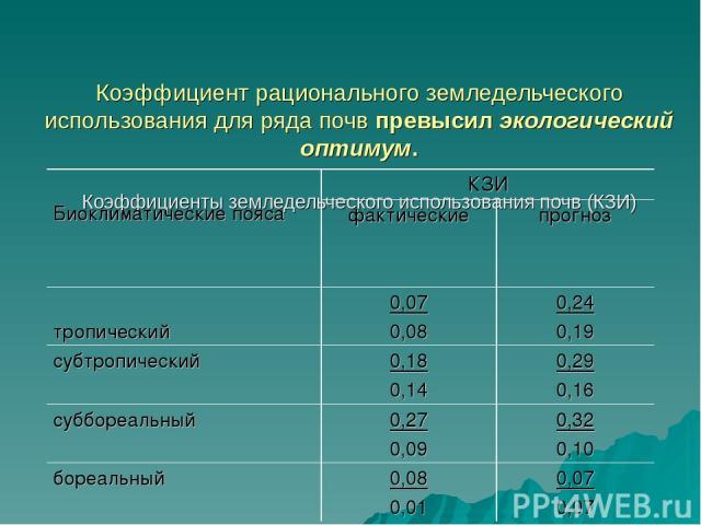 Коэффициент рационального земледельческого использования для ряда почв превысил экологический оптимум. Коэффициенты земледельческого использования почв (КЗИ) Биоклиматические пояса КЗИ фактические прогноз тропический 0,07 0,08 0,24 0,19 субтропическ…