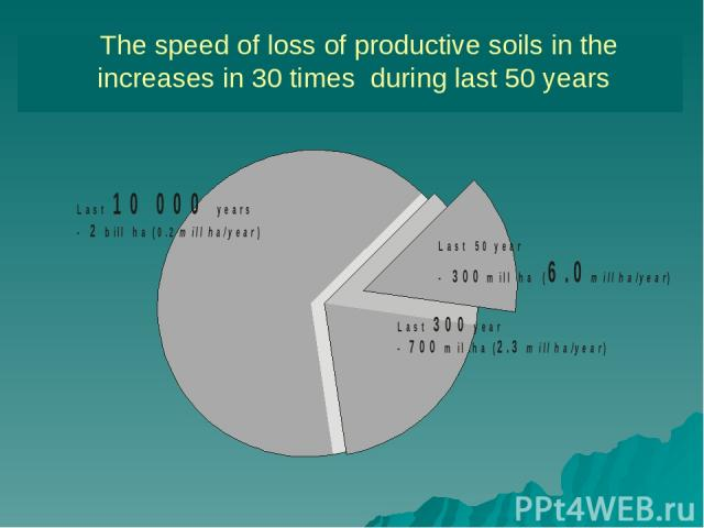 The speed of loss of productive soils in the increases in 30 times during last 50 years