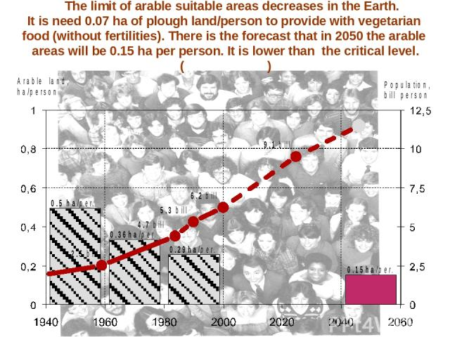 The limit of arable suitable areas decreases in the Earth. It is need 0.07 ha of plough land/person to provide with vegetarian food (without fertilities). There is the forecast that in 2050 the arable areas will be 0.15 ha per person. It is lower th…