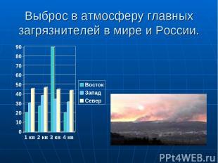 Выброс в атмосферу главных загрязнителей в мире и России.