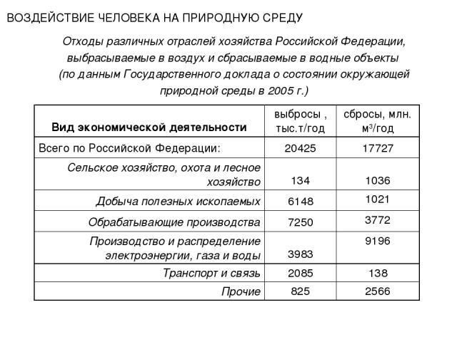 Отходы различных отраслей хозяйства Российской Федерации, выбрасываемые в воздух и сбрасываемые в водные объекты (по данным Государственного доклада о состоянии окружающей природной среды в 2005 г.) ВОЗДЕЙСТВИЕ ЧЕЛОВЕКА НА ПРИРОДНУЮ СРЕДУ Вид …