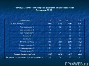 Таблица 3. Баланс ТМ в агроландшафтах зоны воздействия Рязанской ГРЭС Статьи бал