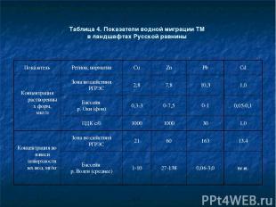 Таблица 4. Показатели водной миграции ТМ в ландшафтах Русской равнины Показатель
