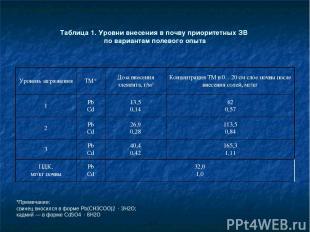 Таблица 1. Уровни внесения в почву приоритетных ЗВ по вариантам полевого опыта *