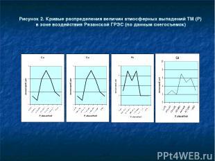 Рисунок 2. Кривые распределения величин атмосферных выпадений ТМ (Р) в зоне возд