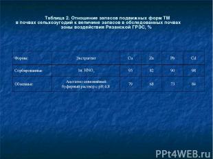 Таблица 2. Отношение запасов подвижных форм ТМ в почвах сельхозугодий к величине