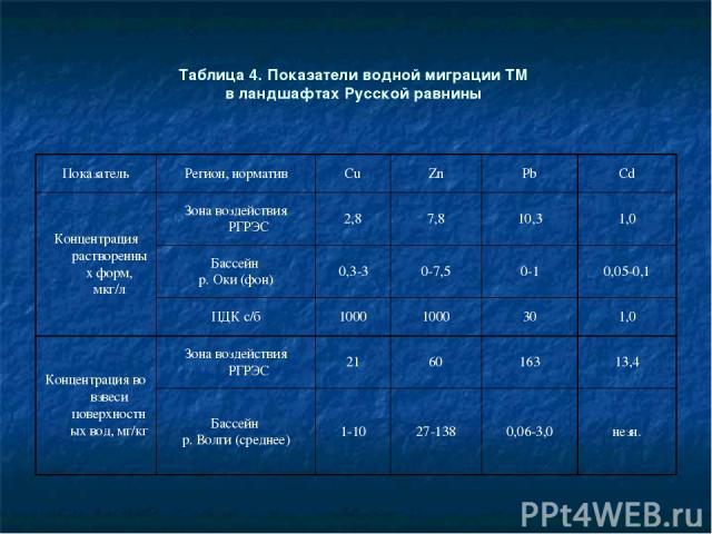 Таблица 4. Показатели водной миграции ТМ в ландшафтах Русской равнины Показатель Регион, норматив Cu Zn Pb Cd Концентрация растворенных форм, мкг/л Зона воздействия РГРЭС 2,8 7,8 10,3 1,0 Бассейн р. Оки (фон) 0,3-3 0-7,5 0-1 0,05-0,1 ПДК с/б 1000 10…