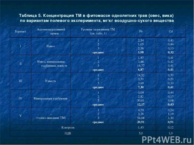 Таблица 5. Концентрация ТМ в фитомассе однолетних трав (овес, вика) по вариантам полевого эксперимента, мг/кг воздушно-сухого вещества Вариант Агромелиоративный прием Уровень загрязнения ТМ (см. табл. 1) Pb Cd I Навоз 1 2 3 среднее 2,54 1,05 2,36 1,…