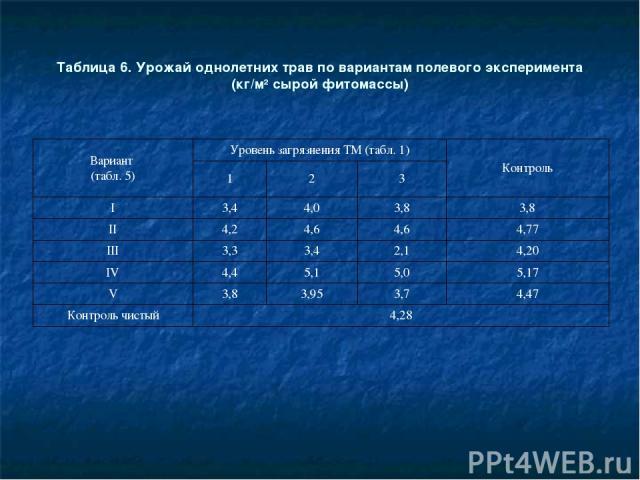 Таблица 6. Урожай однолетних трав по вариантам полевого эксперимента (кг/м2 сырой фитомассы) Вариант (табл. 5) Уровень загрязнения ТМ (табл. 1) Контроль 1 2 3 I 3,4 4,0 3,8 3,8 II 4,2 4,6 4,6 4,77 III 3,3 3,4 2,1 4,20 IV 4,4 5,1 5,0 5,17 V 3,8 3,95 …