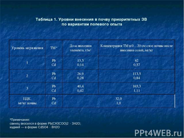 Таблица 1. Уровни внесения в почву приоритетных ЗВ по вариантам полевого опыта *Примечание: свинец вносился в форме Pb(CH3COO)2 3H2O; кадмий ― в форме CdSO4 8H2O Уровень загрязнения ТМ* Доза внесения элемента, г/м2 Концентрация ТМ в 0…20 см слое поч…