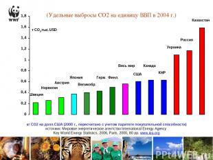 (Удельные выбросы СО2 на единицу ВВП в 2004 г.) Австрия КНР Великобр. США Украин