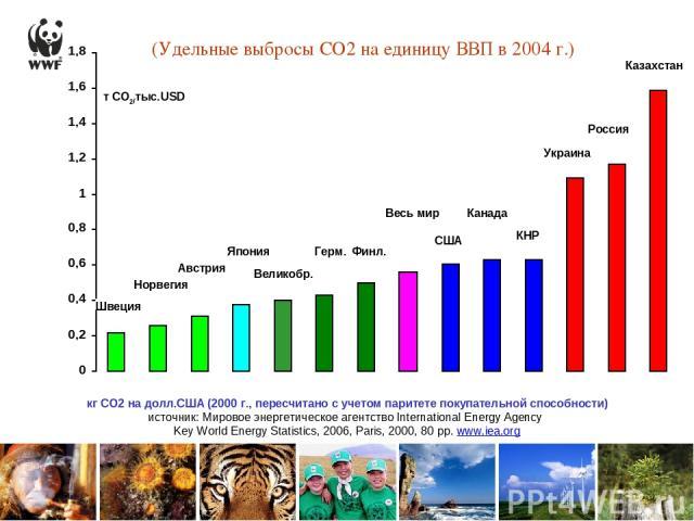 (Удельные выбросы СО2 на единицу ВВП в 2004 г.) Австрия КНР Великобр. США Украина Россия Казахстан Герм. Канада Норвегия Япония Финл. Швеция Весь мир тСО2/тыс.USD кг СО2 на долл.США (2000 г., пересчитано с учетом паритете покупательной способности)…