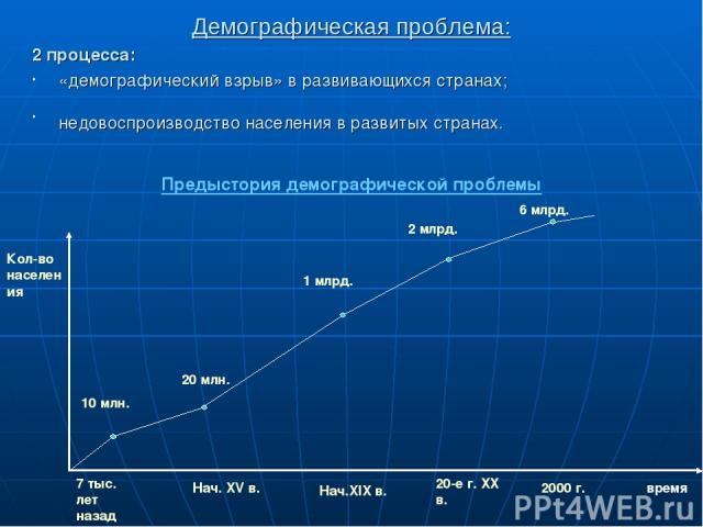 Демографическая проблема: 2 процесса: «демографический взрыв» в развивающихся странах; недовоспроизводство населения в развитых странах. Кол-во населения Предыстория демографической проблемы