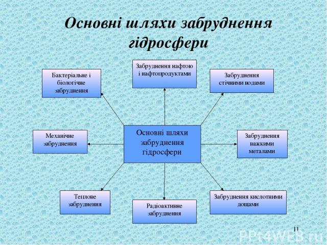 * Основні шляхи забруднення гідросфери