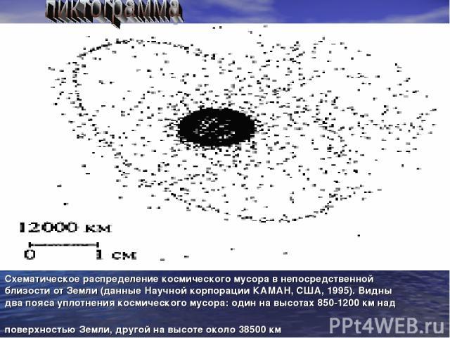Схематическое распределение космического мусора в непосредственной близости от Земли (данные Научной корпорации КАМАН, США, 1995). Видны два пояса уплотнения космического мусора: один на высотах 850-1200 км над поверхностью Земли, другой на высоте о…