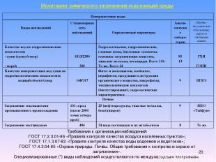 * Мониторинг химического загрязнения окружающей среды Требования к организации н
