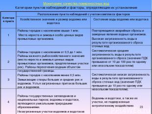 * Мониторинг качества поверхностных вод Категории пунктов наблюдений и факторы,