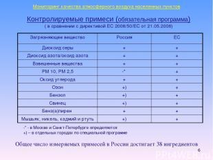 * Контролируемые примеси (обязательная программа) ( в сравнении с директивой ЕС