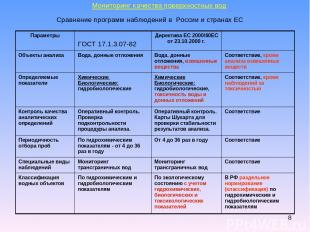 * Мониторинг качества поверхностных вод Сравнение программ наблюдений в России и