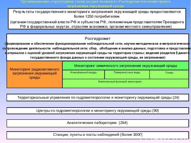 * Организационно-структурная схема осуществляемого Росгидрометом мониторинга загрязнения окружающей среды Росгидромет (формирование и обеспечение функционирования наблюдательной сети; научно-методическое и метрологическое сопровождение деятельности …