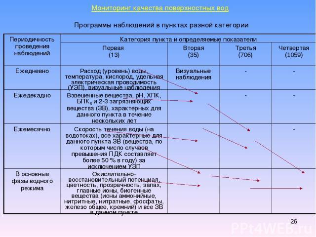 * Мониторинг качества поверхностных вод Программы наблюдений в пунктах разной категории Периодичность проведения наблюдений Категория пункта и определяемые показатели Первая (13) Вторая (35) Третья (706) Четвертая (1059) Ежедневно Расход (уровень) в…