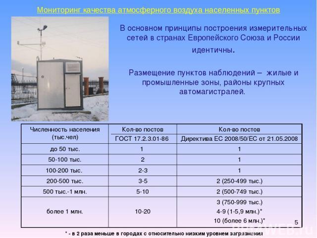 * Мониторинг качества атмосферного воздуха населенных пунктов В основном принципы построения измерительных сетей в странах Европейского Союза и России идентичны. Размещение пунктов наблюдений – жилые и промышленные зоны, районы крупных автомагистрал…