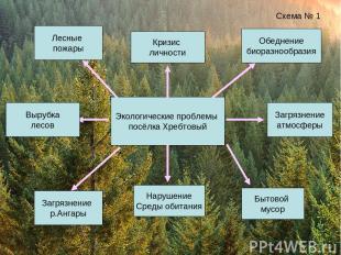 Экологические проблемы посёлка Хребтовый Схема № 1 Вырубка лесов Загрязнение р.А
