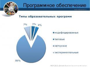 Программное обеспечение www.debcomsk.ru МОУ ДОД «Детский Эколого-биологический Ц