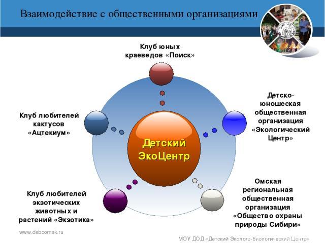 www.debcomsk.ru МОУ ДОД «Детский Эколого-биологический Центр» Взаимодействие с общественными организациями МОУ ДОД «Детский Эколого-биологический Центр»