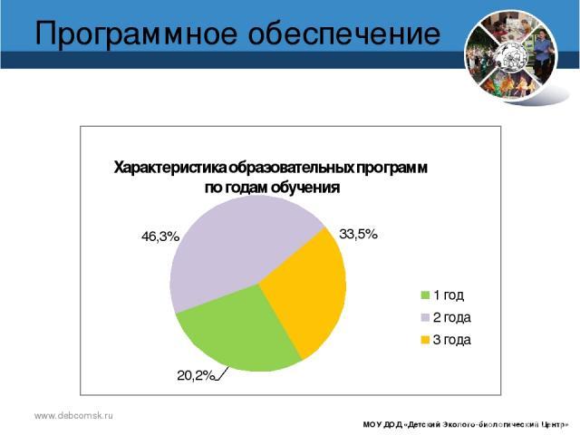 www.debcomsk.ru Программное обеспечение МОУ ДОД «Детский Эколого-биологический Центр»