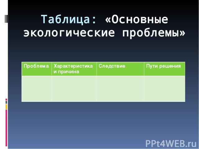Таблица: «Основные экологические проблемы» Проблема Характеристика и причина Следствие Пути решения