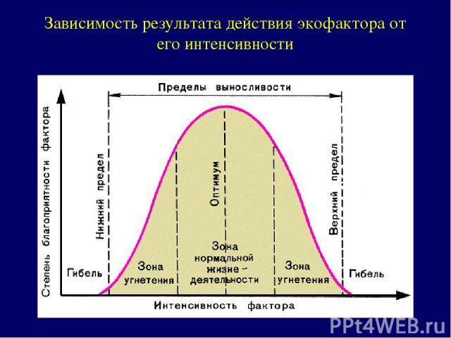 Зависимость результата действия экофактора от его интенсивности