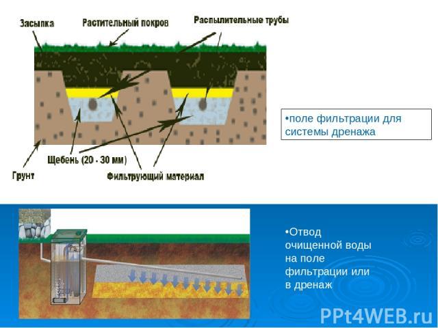 Отвод очищенной воды на поле фильтрации или в дренаж поле фильтрации для системы дренажа