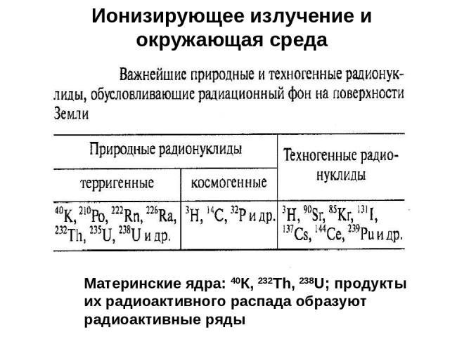 Ионизирующее излучение и окружающая среда Материнские ядра: 40К, 232Th, 238U; продукты их радиоактивного распада образуют радиоактивные ряды