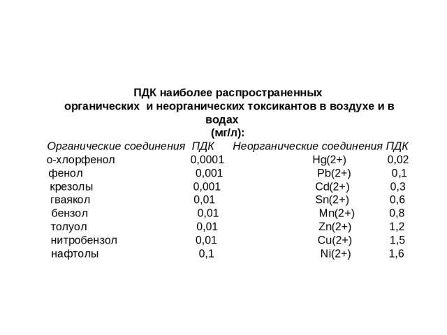 ПДК наиболее распространенных органических и неорганических токсикантов в воздухе и в водах (мг/л): Органические соединения ПДК Неорганические соединения ПДК о-хлорфенол 0,0001 Hg(2+) 0,02 фенол 0,001 Pb(2+) 0,1 крезолы 0,001 Cd(2+) 0,3 гваякол 0,01…