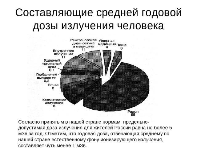 Составляющие средней годовой дозы излучения человека Согласно принятым в нашей стране нормам, предельно-допустимая доза излучения для жителей России равна не более 5 мЗв за год. Отметим, что годовая доза, отвечающая среднему по нашей стране естестве…