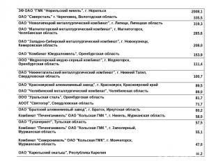 """ЗФ ОАО """"ГМК """"Норильский никель"""", г. Норильск 2008,1 ОАО """"Северсталь"""" г. Черепове"""