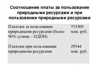Соотношение платы за пользование природными ресурсами и при пользовании природны