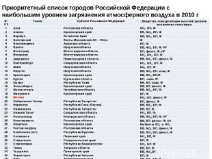 Приоритетный список городов Российской Федерации с наибольшим уровнем загрязнени