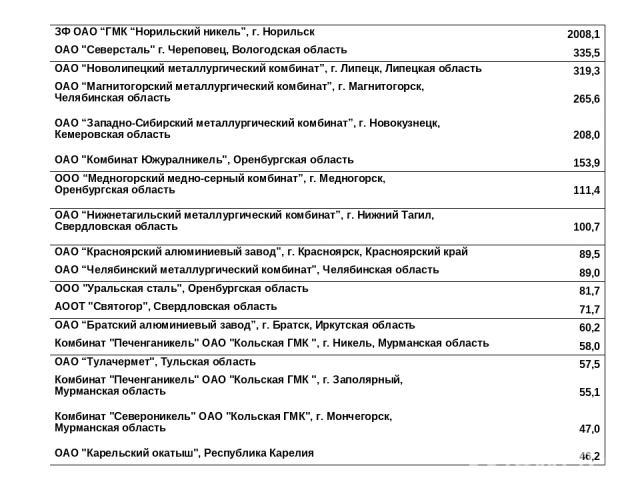 """ЗФ ОАО """"ГМК """"Норильский никель"""", г. Норильск 2008,1 ОАО"""
