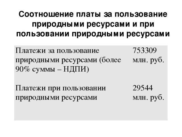 Соотношение платы за пользование природными ресурсами и при пользовании природными ресурсами