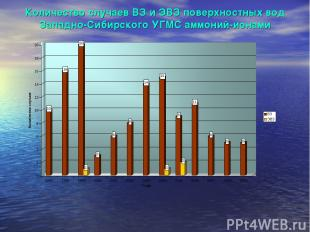 Количество случаев ВЗ и ЭВЗ поверхностных вод Западно-Сибирского УГМС аммоний-ио