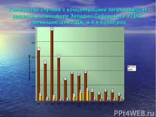 Количество случаев с концентрацией загрязняющих веществ в атмосфере Западно-Сиби