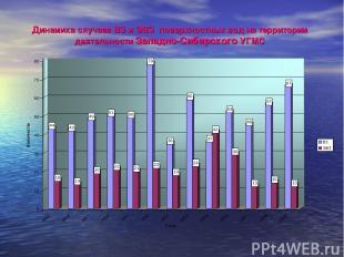 Динамика случаев ВЗ и ЭВЗ поверхностных вод на территории деятельности Западно-С